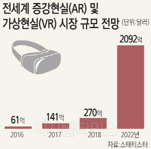 "KT ,""VR·AR 시장 키우는 전기될 것"""